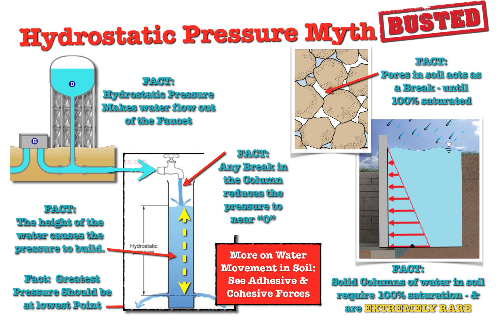 Hydrostatic Pressure Myth