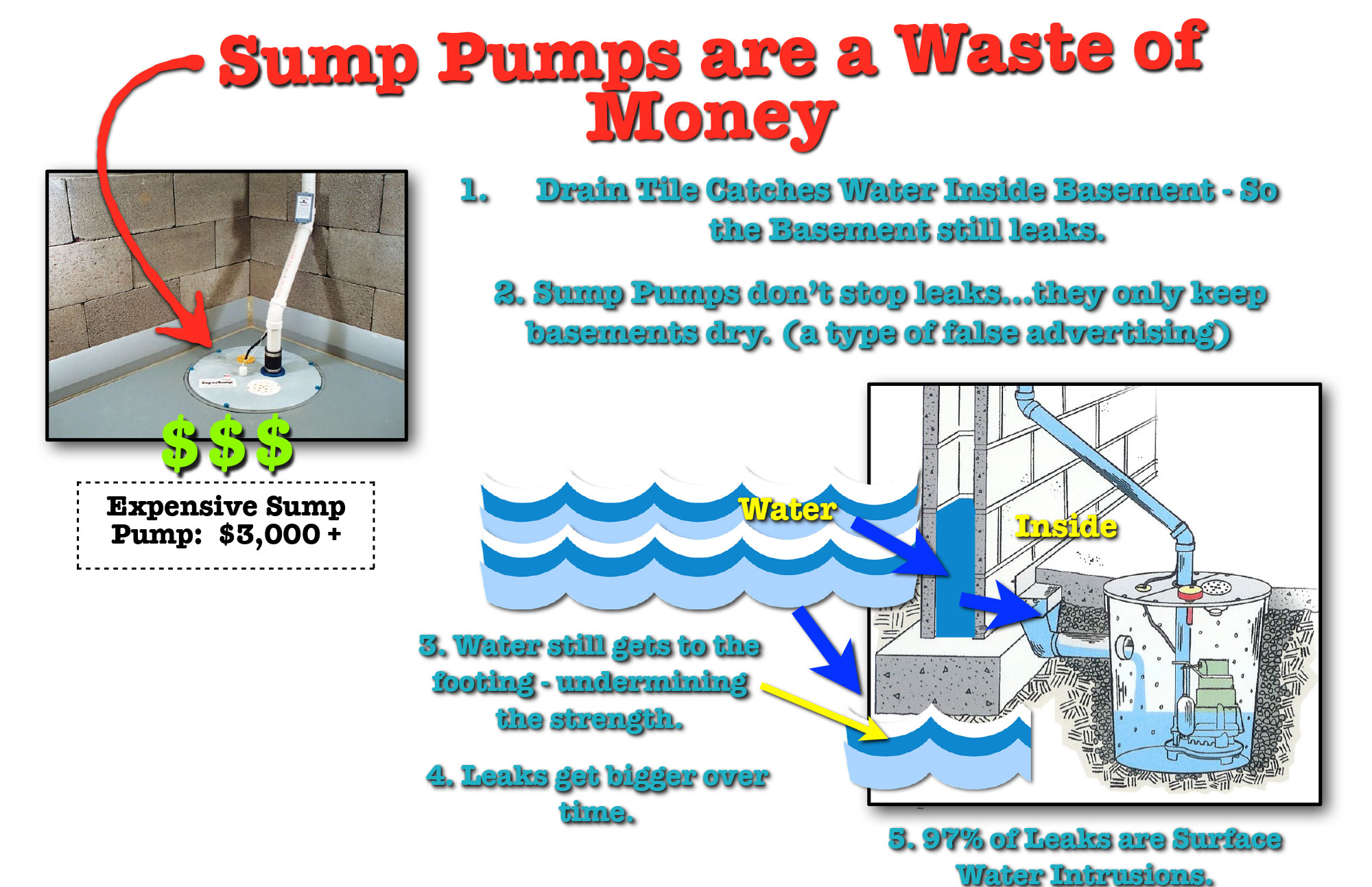 Sump Pumps Are A Good Value Myth