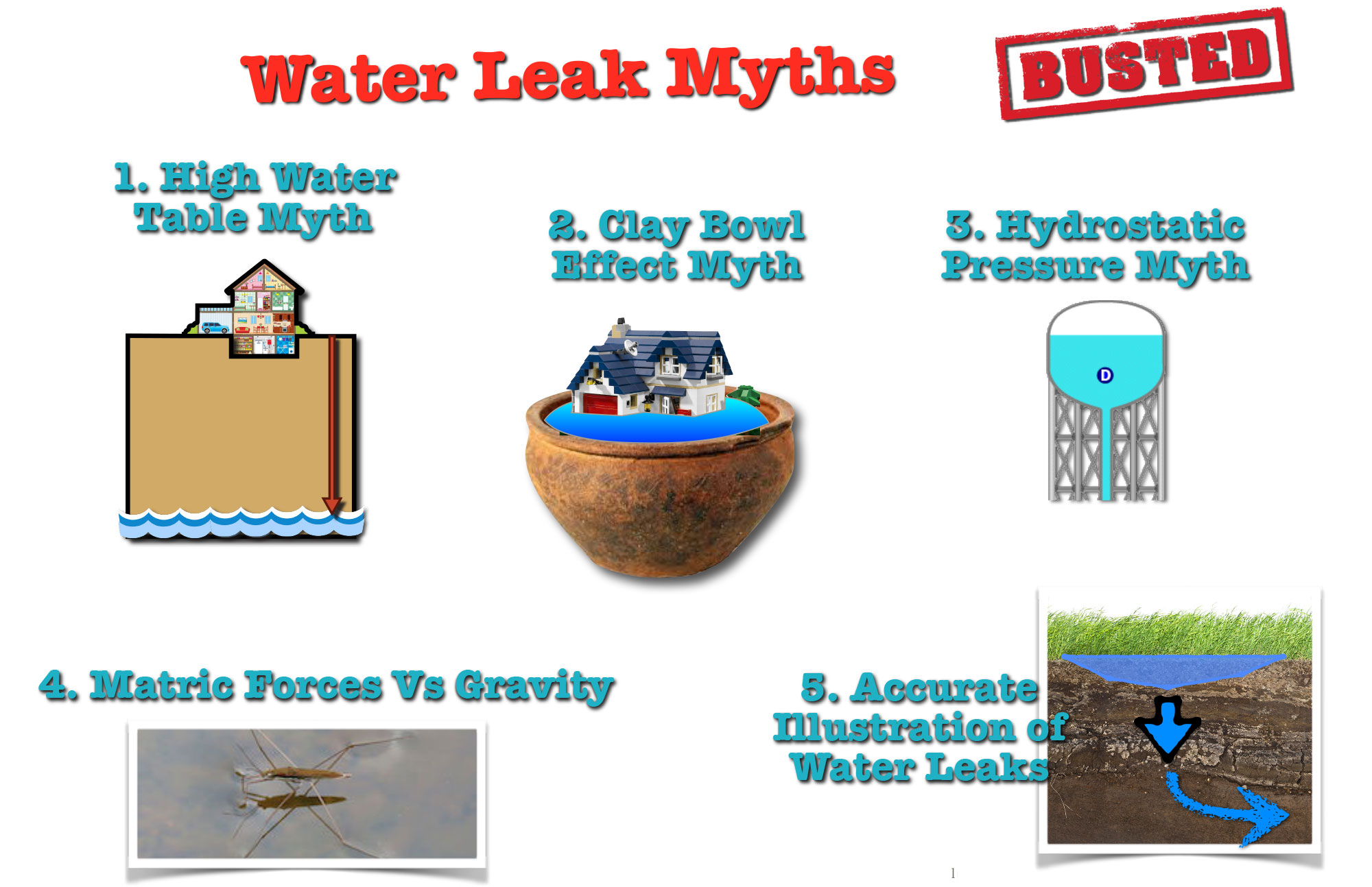 Water Leak, Sump Pump, Myths U0026 Failures