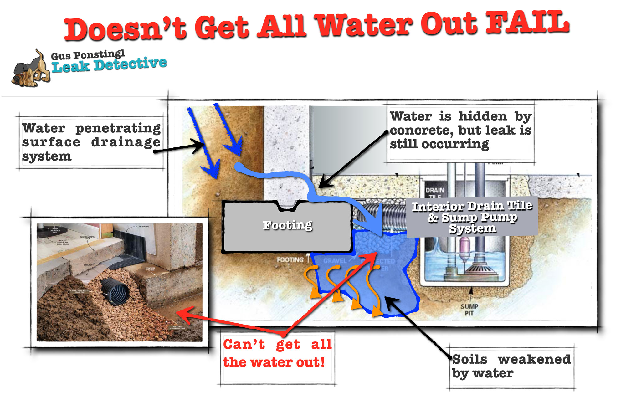 Sump pump doesn 39 t get all the water out fail leak detective for Surface drainage system