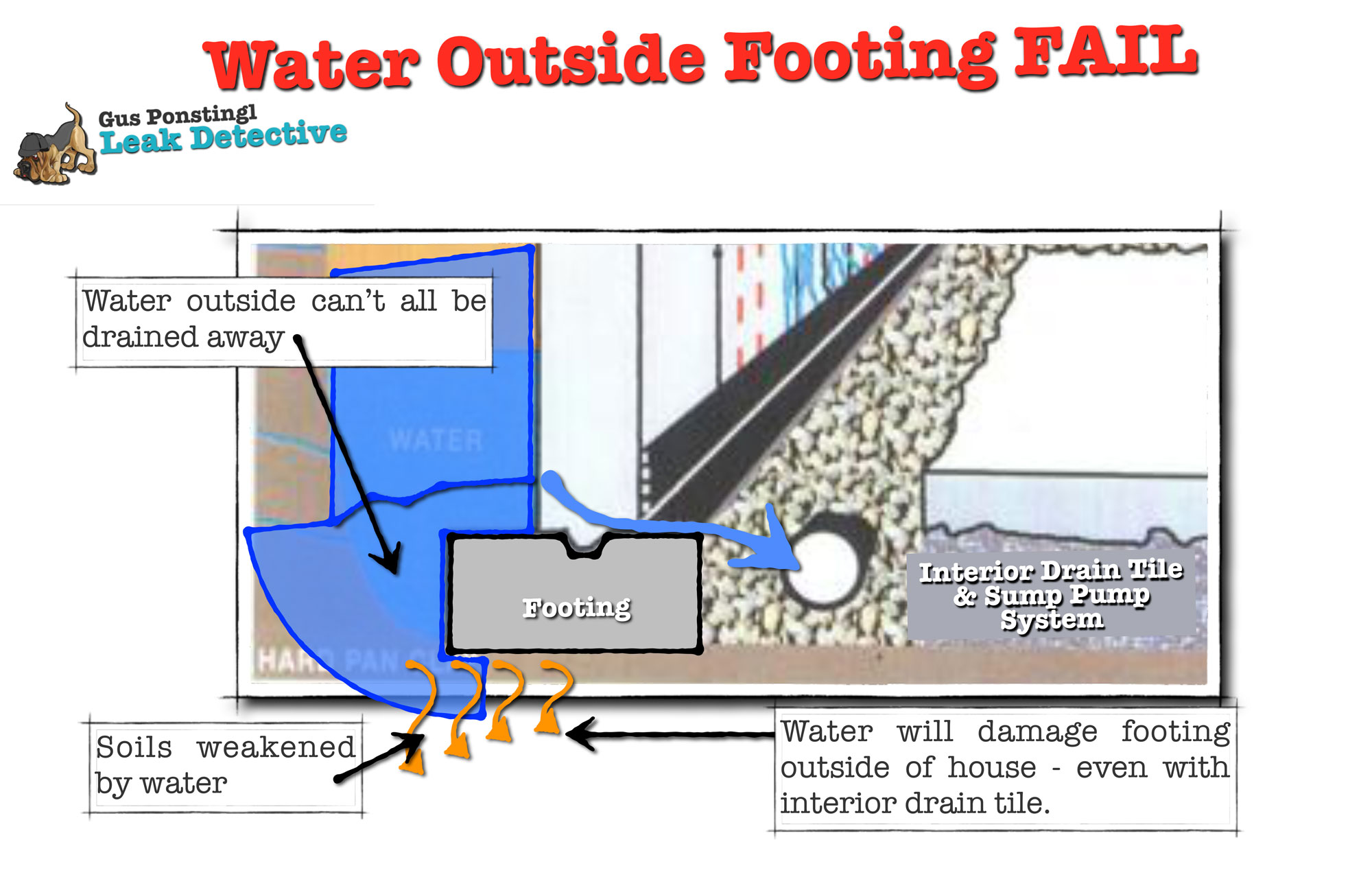 Water Still Outside Foundation Fail Leak Detective